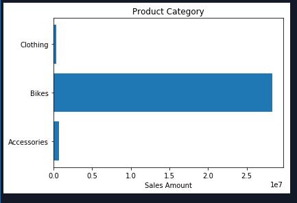 Data Analytics & Data Science using Python 29