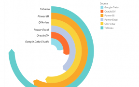 Data Viz Tools Ranking through Radial chart(showing personal preference using mock-up data) 44