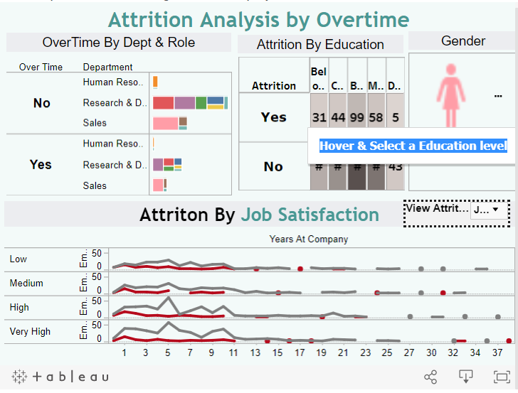 Hr Attrition Analytics Using Age Average Monthly Income Distance From Home Technicaljockey