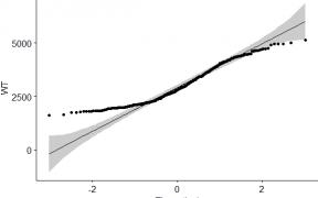 Correlation in R Programming 39