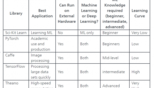 Python Machine Learning Libraries 31