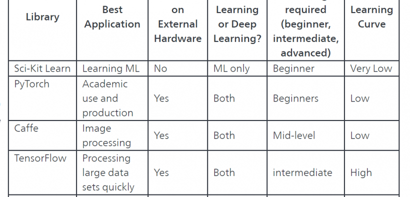 Python Machine Learning Libraries 37